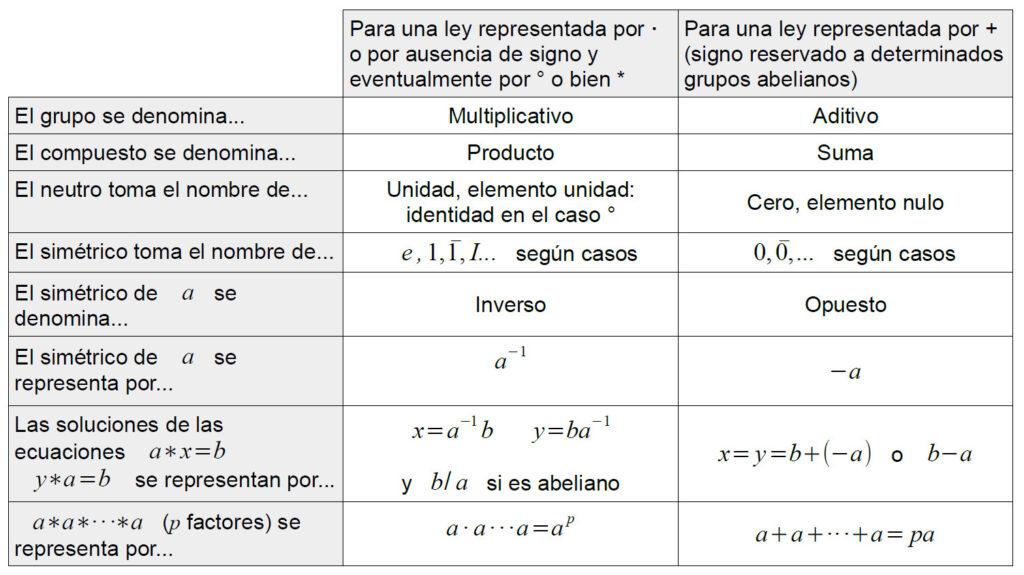 Vocabulario y notación para un grupo algebraico.