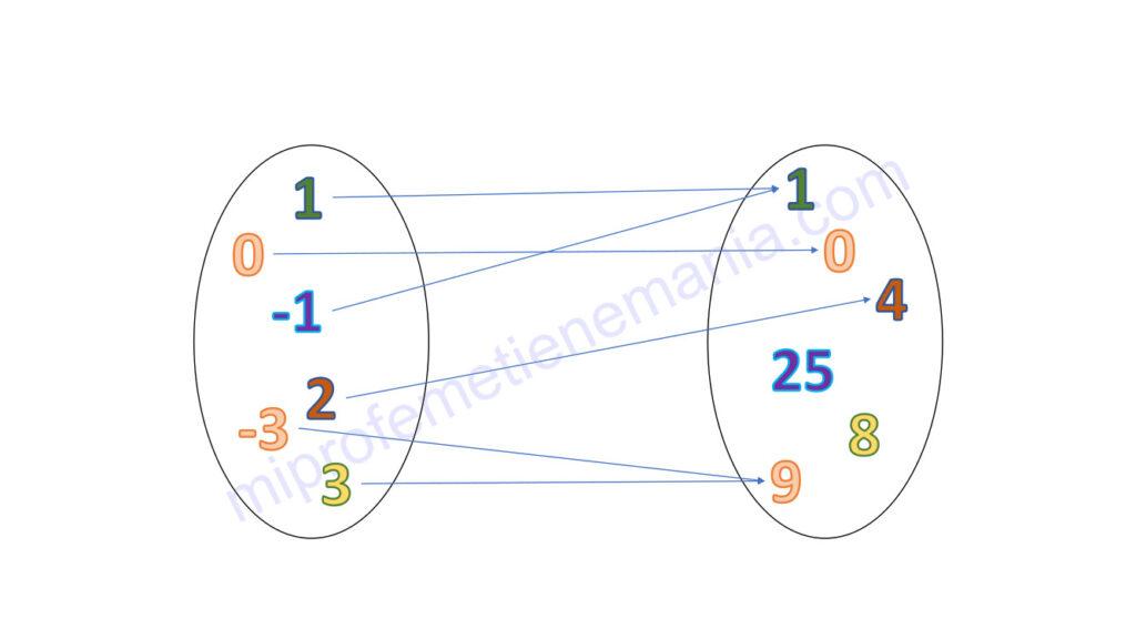 Esquema de la aplicación (función) que hace corresponder el conjunto de los números enteros con el de  sus cuadrados.