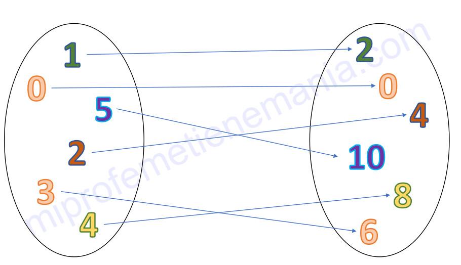 Función (aplicación) biyectiva entre el conjunto de los números naturales y su doble (conjunto de los números pares).