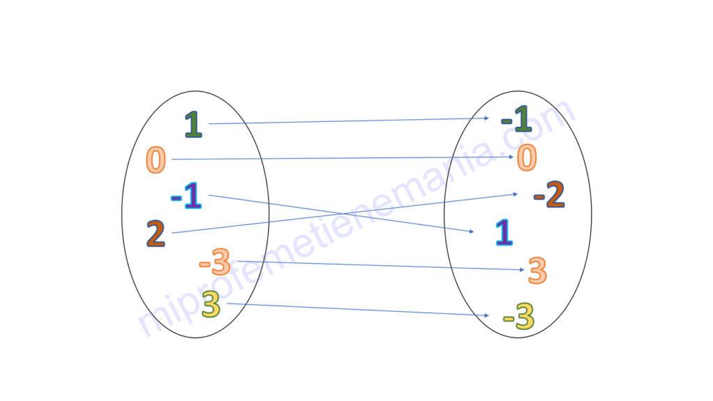 Esquema de Venn donde se representa una aplicación (función) que hace corresponder cada número con su opuesto.